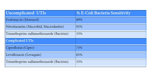 antibiotic chart UTI